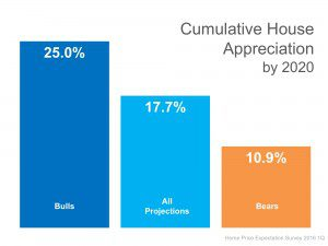 bk.Cumulative-Appreciation
