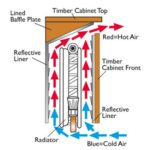 radiator-covers-efficiency